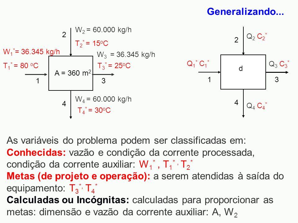 Generalizando... W 4 = 60.000 kg/h A = 360 m 2 W 2 = 60.000 kg/h 13 2 4 W 1 * = 36.345 kg/h T 1 * = 80 o C T 2 * = 15 o C W 3 = 36.345 kg/h T 3 * = 25