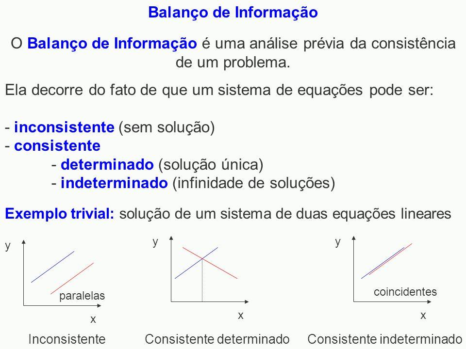 Ela decorre do fato de que um sistema de equações pode ser: - inconsistente (sem solução) - consistente - determinado (solução única) - indeterminado