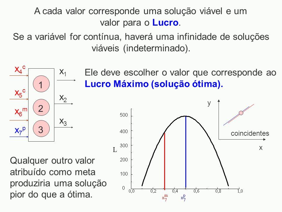 x1x1 x2x2 x3x3 x4cx4c x5cx5c x6mx6m x7px7p 1 2 3 A cada valor corresponde uma solução viável e um valor para o Lucro. Se a variável for contínua, have