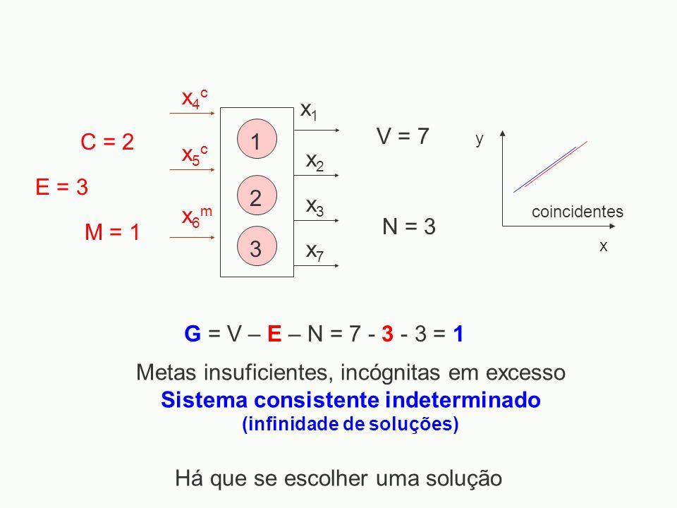 x1x1 x2x2 x3x3 x4cx4c x5cx5c x6mx6m x7x7 1 2 3 y x coincidentes Metas insuficientes, incógnitas em excesso Sistema consistente indeterminado (infinida
