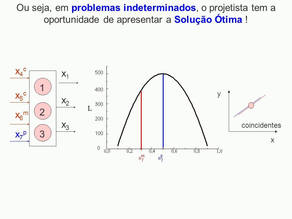 x1x1 x2x2 x3x3 x4cx4c x5cx5c x6mx6m x7px7p 1 2 3 Ou seja, em problemas indeterminados, o projetista tem a oportunidade de apresentar a Solução Ótima !