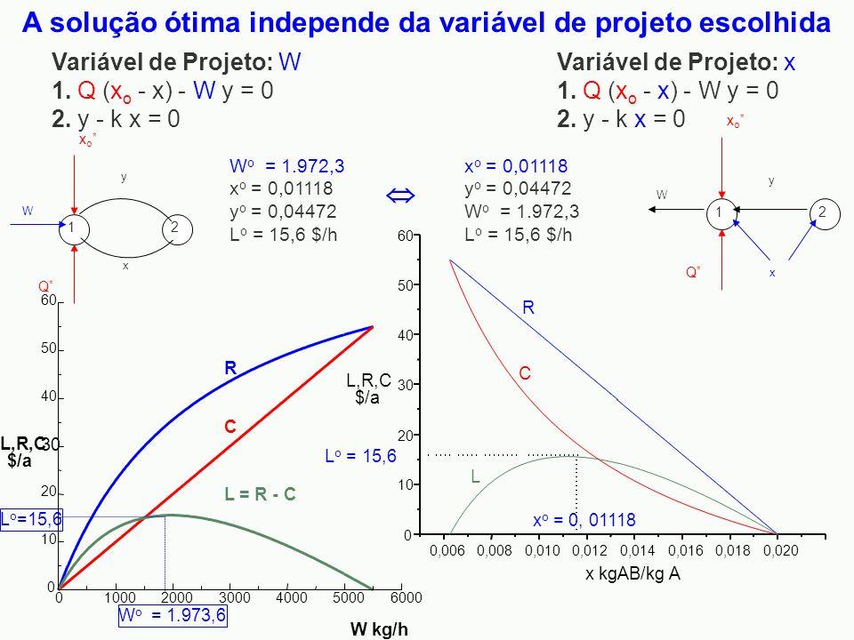 R C 0 10 20 30 40 50 60 L,R,C $/a L o =15,6 0100020003000400050006000 W kg/h W o = 1.973,6 L = R - C xo*xo* 1 y x W 2 Q*Q* xo*xo* 1 y x W 2 Q*Q* Variá