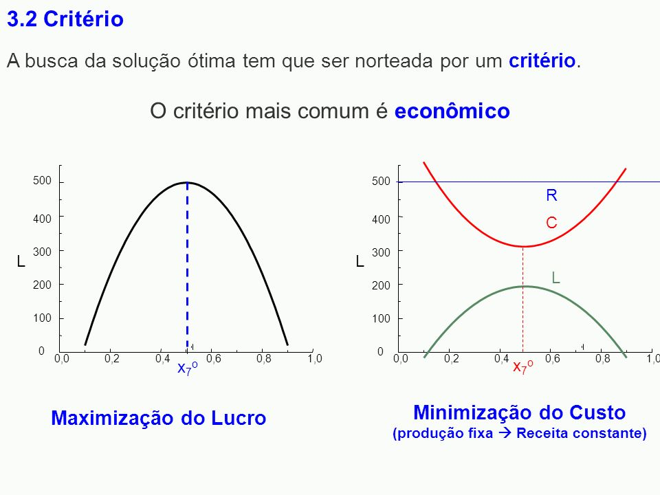 A busca da solução ótima tem que ser norteada por um critério. O critério mais comum é econômico 3.2 Critério 0,00,20,40,60,81,0 L 0 100 200 300 400 5
