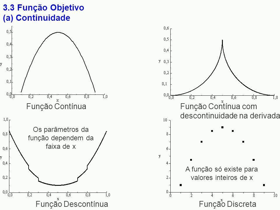 3.3 Função Objetivo (a) Continuidade Função ContínuaFunção Contínua com descontinuidade na derivada Função Descontínua Função Discreta Os parâmetros d