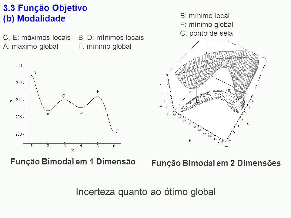 Função Bimodal em 1 Dimensão 3.3 Função Objetivo (b) Modalidade Função Bimodal em 2 Dimensões Incerteza quanto ao ótimo global C, E: máximos locais A: