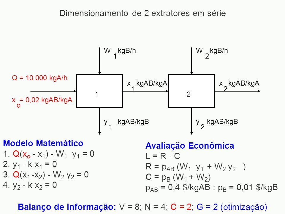 12 Q = 10.000 kgA/h x = 0,02 kgAB/kgA o W 1 kgB/hW 2 y 1 kgAB/kgBy 2 x 1 x 2 kgAB/kgA Modelo Matemático 1. Q(x o - x 1 ) - W 1 y 1 = 0 2. y 1 - k x 1