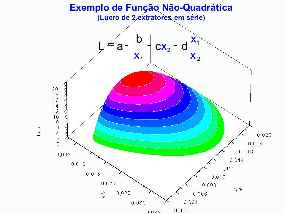 2 1 2 1 x x dcxcx x b aL ---= Exemplo de Função Não-Quadrática (Lucro de 2 extratores em série)