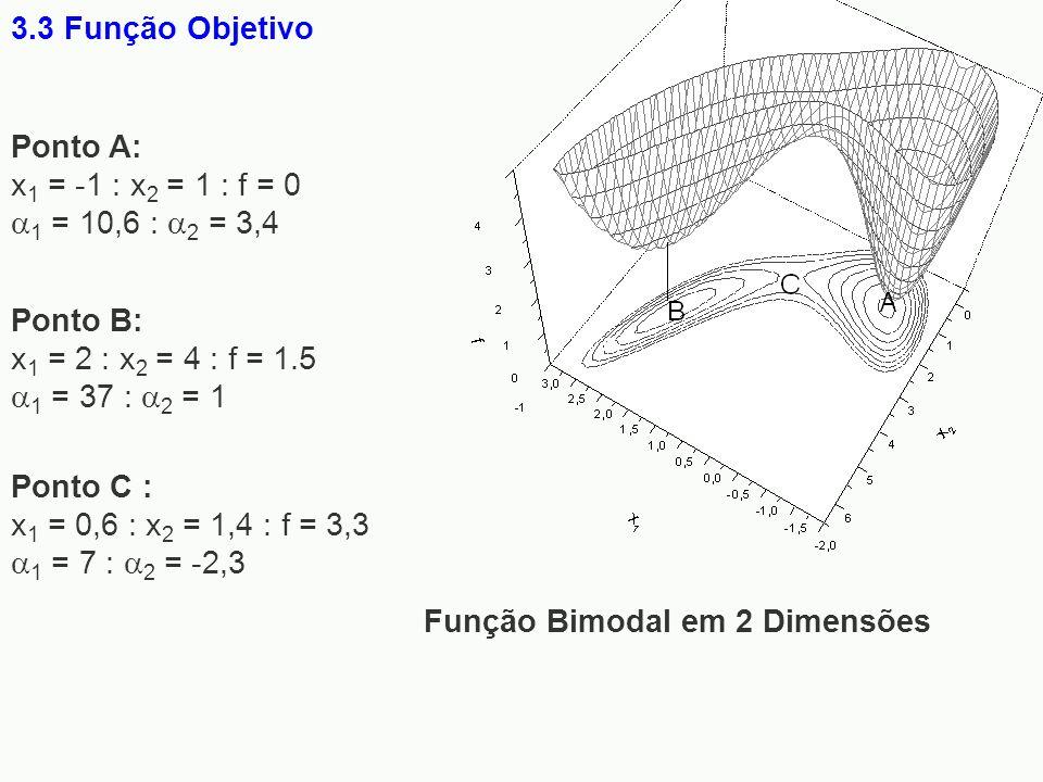 3.3 Função Objetivo Função Bimodal em 2 Dimensões Ponto C : x 1 = 0,6 : x 2 = 1,4 : f = 3,3 1 = 7 : 2 = -2,3 Ponto A: x 1 = -1 : x 2 = 1 : f = 0 1 = 1