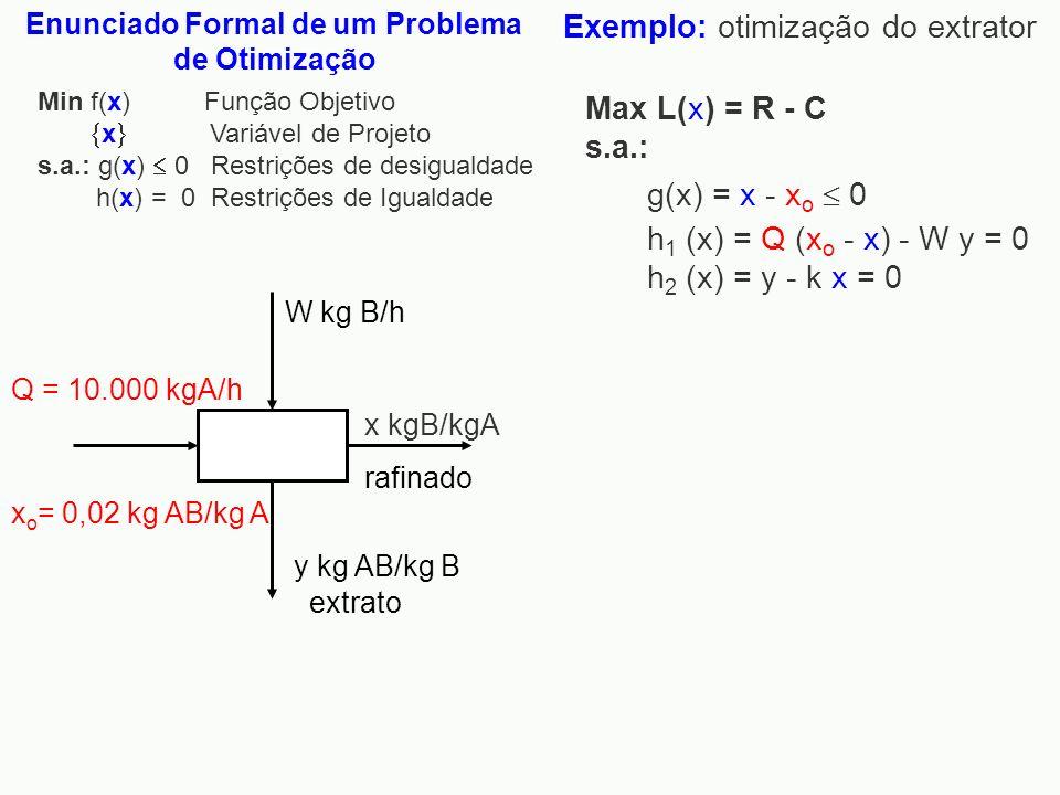 Min f(x) Função Objetivo x Variável de Projeto s.a.: g(x) 0 Restrições de desigualdade h(x) = 0 Restrições de Igualdade Enunciado Formal de um Problem