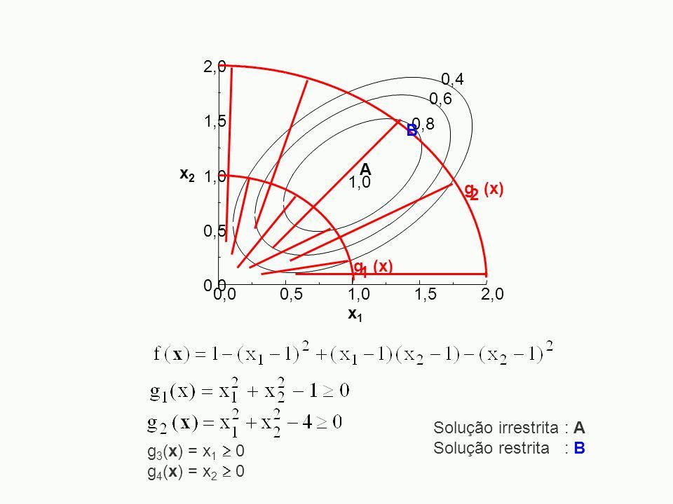 0,00,51,01,52,0 0,0 0,5 1,0 1,5 2,0 x2x2 x1x1 0,4 0,6 0,8 1,0 A g (x) 2 1 B g 3 (x) = x 1 0 g 4 (x) = x 2 0 Solução irrestrita : A Solução restrita :