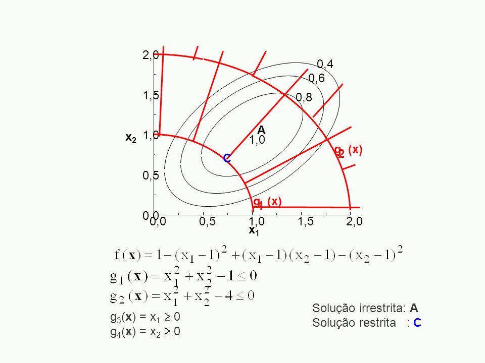 0,00,51,01,52,0 0,0 0,5 1,0 1,5 2,0 x2x2 x1x1 0,4 0,6 0,8 1,0 A g (x) 1 2 C g 3 (x) = x 1 0 g 4 (x) = x 2 0 Solução irrestrita: A Solução restrita : C