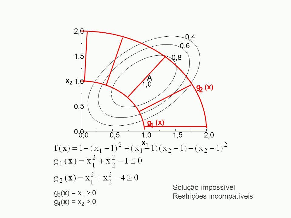0,00,51,01,52,0 0,0 0,5 1,0 1,5 2,0 x2x2 x1x1 0,4 0,6 0,8 1,0 A g (x) 1 2 g 3 (x) = x 1 0 g 4 (x) = x 2 0 Solução impossível Restrições incompatíveis