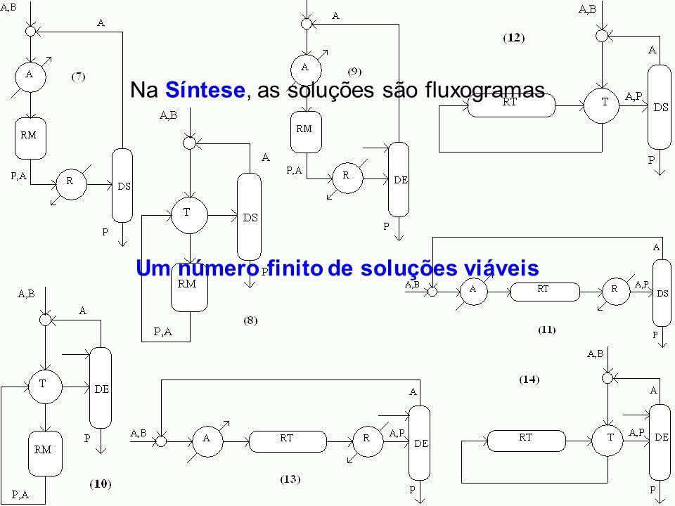 Na Síntese, as soluções são fluxogramas Um número finito de soluções viáveis