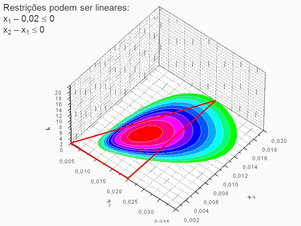 Restrições podem ser lineares: x 1 – 0,02 0 x 2 – x 1 0