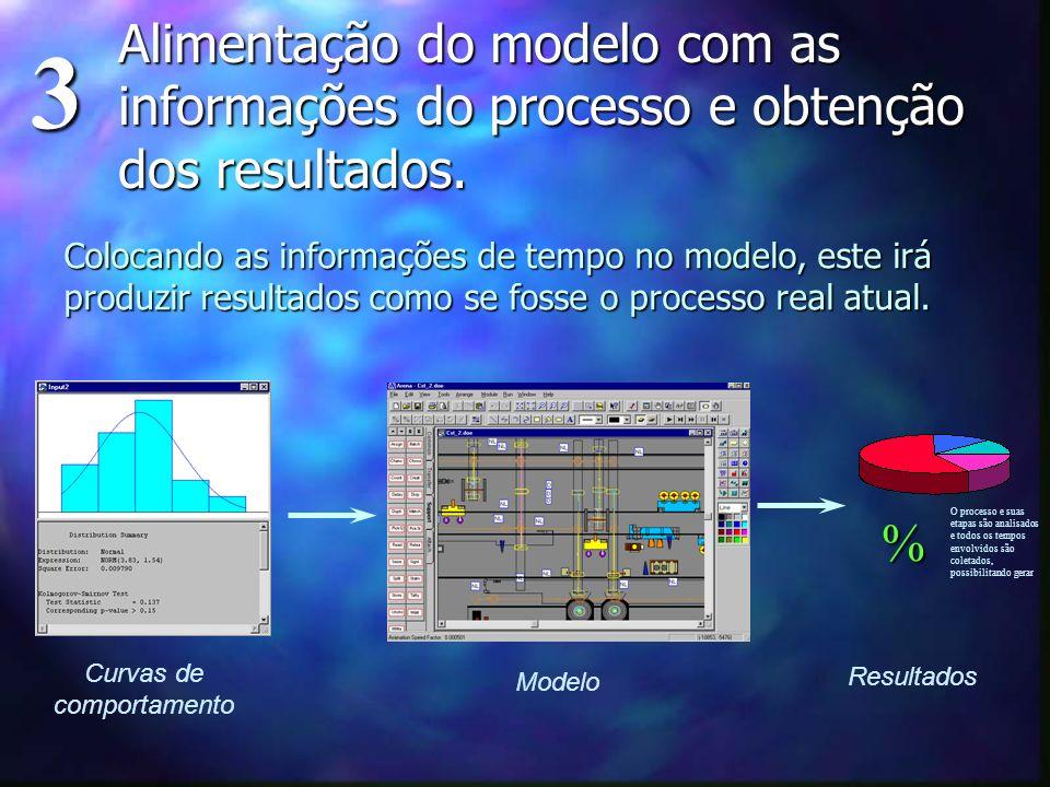 Colocando as informações de tempo no modelo, este irá produzir resultados como se fosse o processo real atual. Alimentação do modelo com as informaçõe