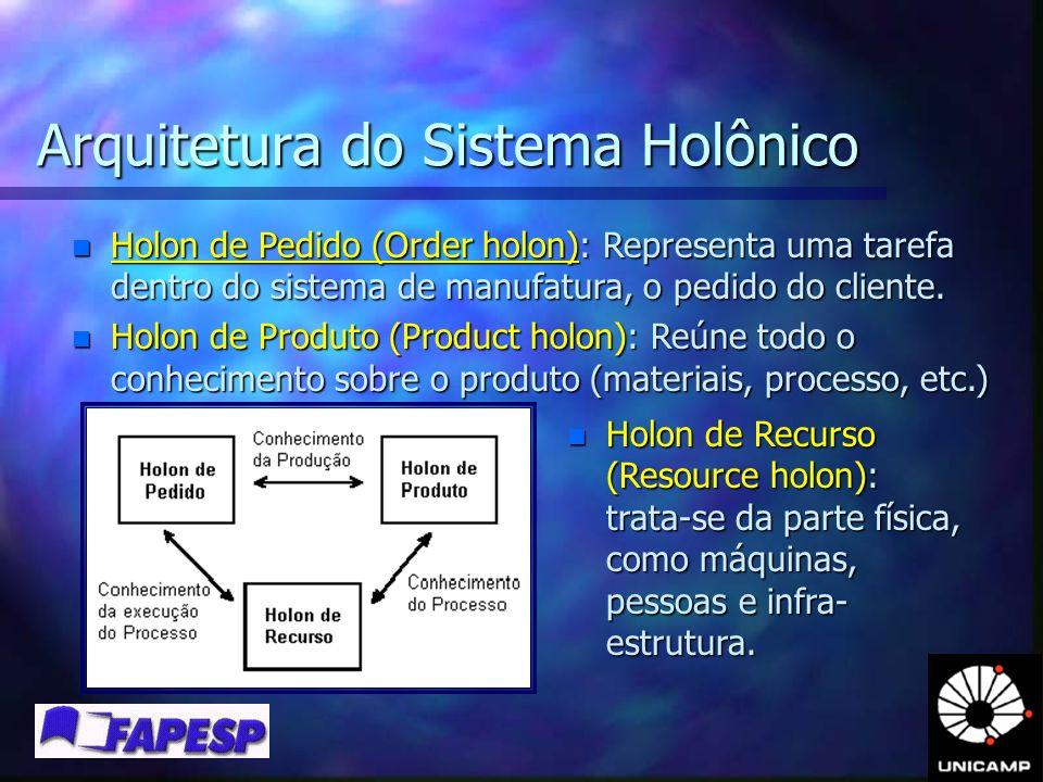 Arquitetura do Sistema Holônico n Holon de Recurso (Resource holon): trata-se da parte física, como máquinas, pessoas e infra- estrutura. n Holon de P