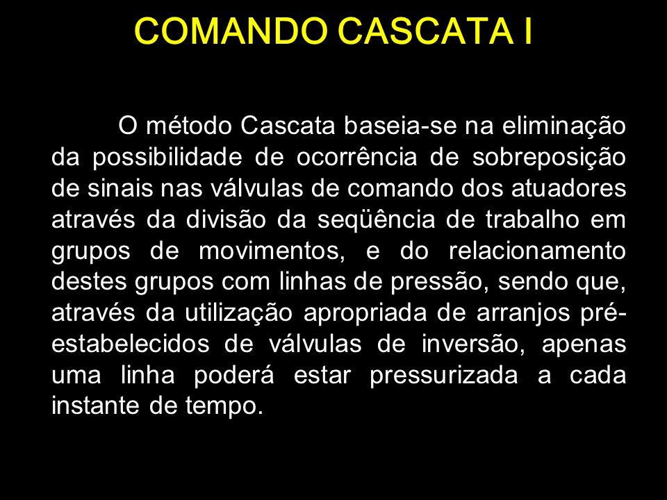 COMANDO CASCATA I O método Cascata baseia-se na eliminação da possibilidade de ocorrência de sobreposição de sinais nas válvulas de comando dos atuado