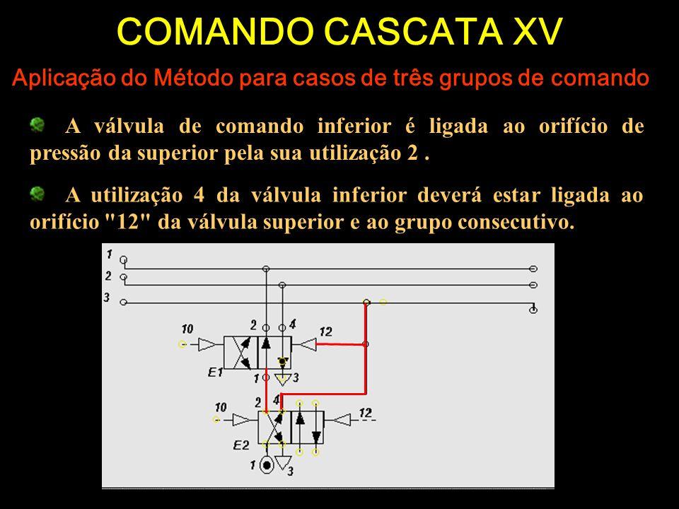COMANDO CASCATA XV Aplicação do Método para casos de três grupos de comando A válvula de comando inferior é ligada ao orifício de pressão da superior