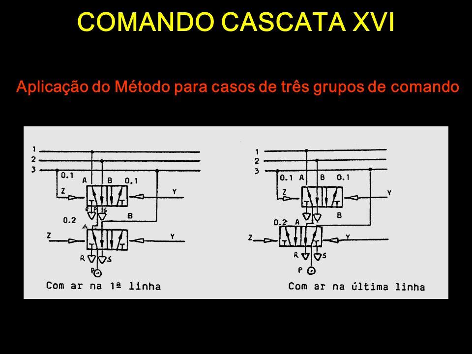 COMANDO CASCATA XVI Aplicação do Método para casos de três grupos de comando