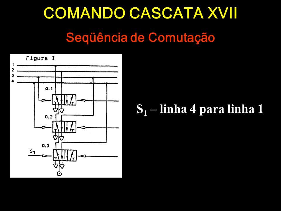 COMANDO CASCATA XVII Seqüência de Comutação S 1 – linha 4 para linha 1