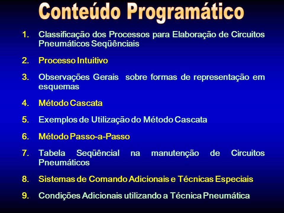 1.Classificação dos Processos para Elaboração de Circuitos Pneumáticos Seqüênciais 2.Processo Intuitivo 3.Observações Gerais sobre formas de represent