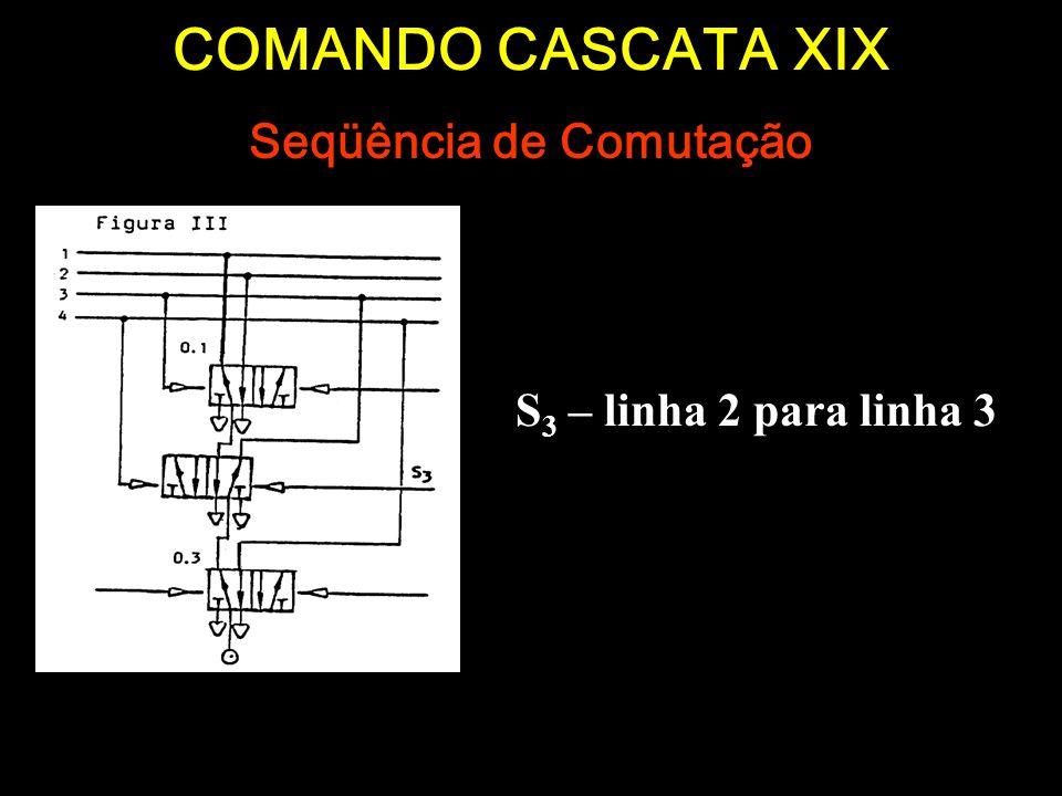 COMANDO CASCATA XIX S 3 – linha 2 para linha 3 Seqüência de Comutação