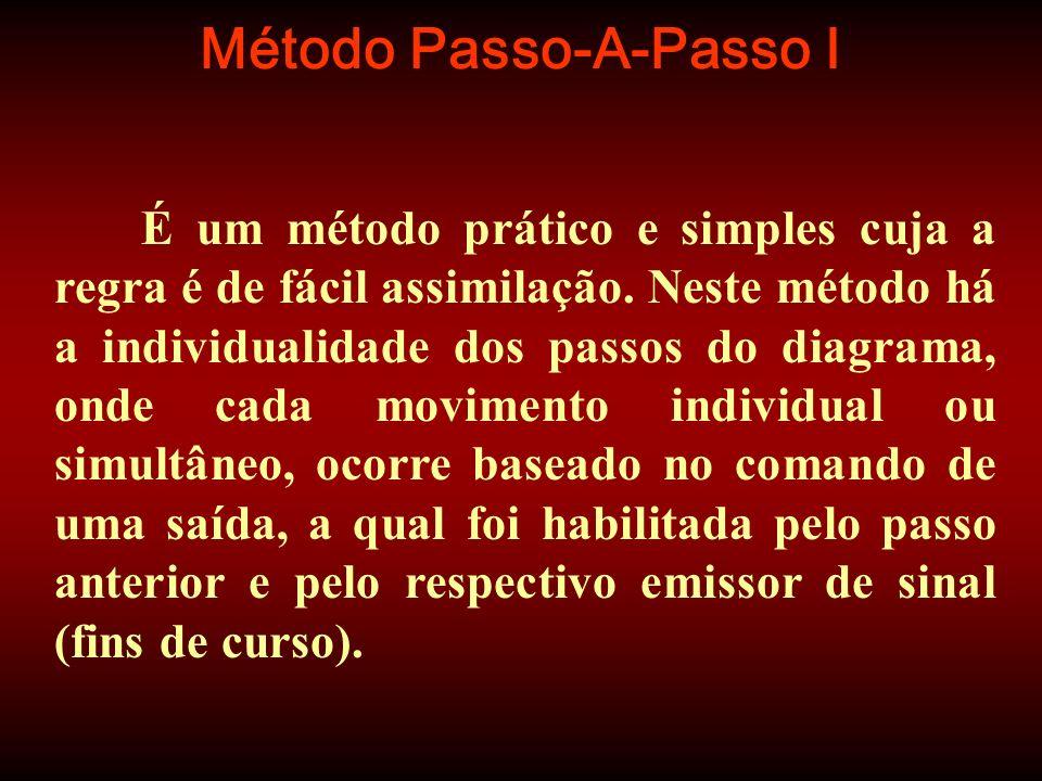 Método Passo-A-Passo I É um método prático e simples cuja a regra é de fácil assimilação. Neste método há a individualidade dos passos do diagrama, on