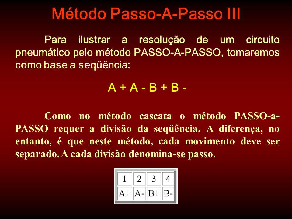 Método Passo-A-Passo III Para ilustrar a resolução de um circuito pneumático pelo método PASSO-A-PASSO, tomaremos como base a seqüência: A + A - B + B