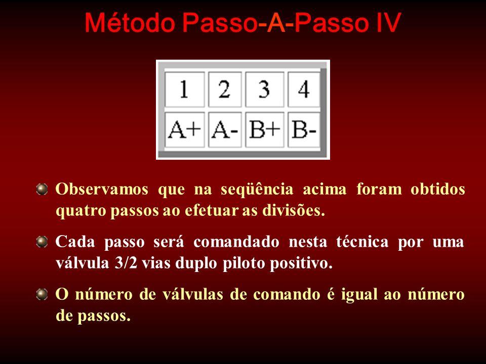Método Passo-A-Passo IV Observamos que na seqüência acima foram obtidos quatro passos ao efetuar as divisões. Cada passo será comandado nesta técnica