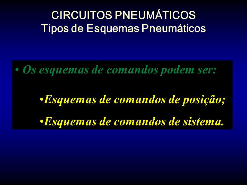 CIRCUITOS PNEUMÁTICOS Tipos de Esquemas Pneumáticos Os esquemas de comandos podem ser: Esquemas de comandos de posição; Esquemas de comandos de sistem