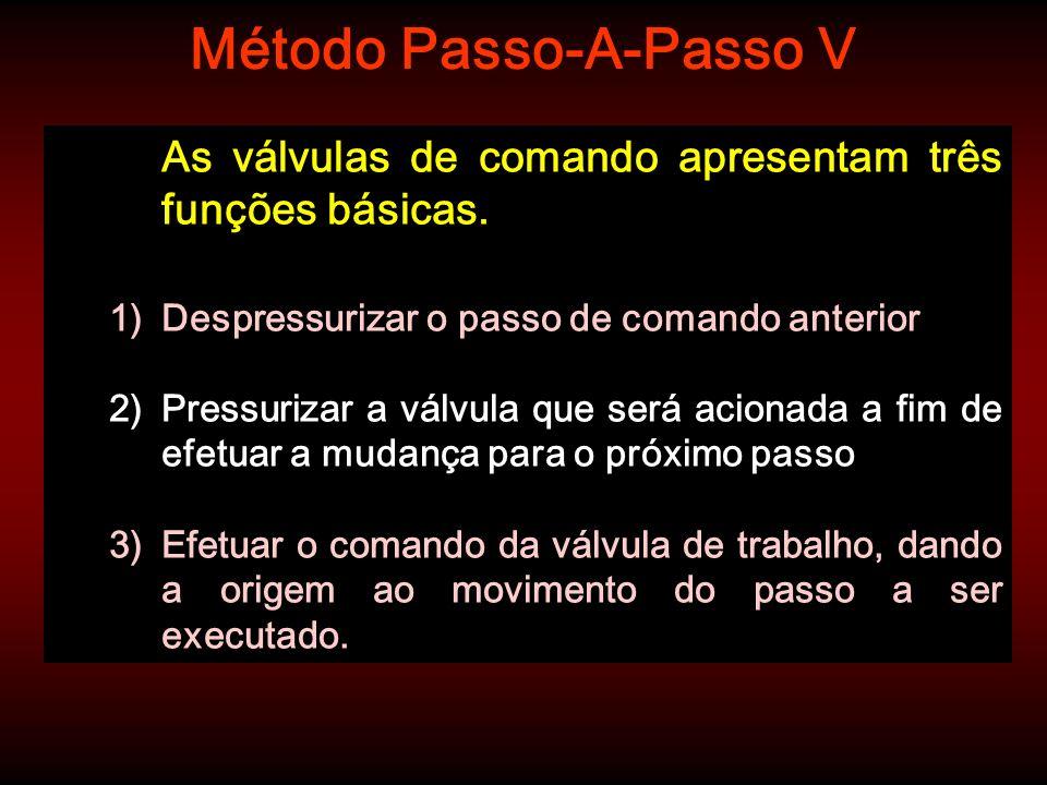 Método Passo-A-Passo V As válvulas de comando apresentam três funções básicas. 1)Despressurizar o passo de comando anterior 2)Pressurizar a válvula qu