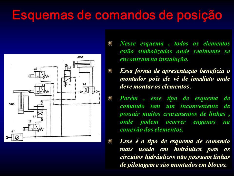 Esquemas de comandos de posição Nesse esquema, todos os elementos estão simbolizados onde realmente se encontram na instalação. Essa forma de apresent