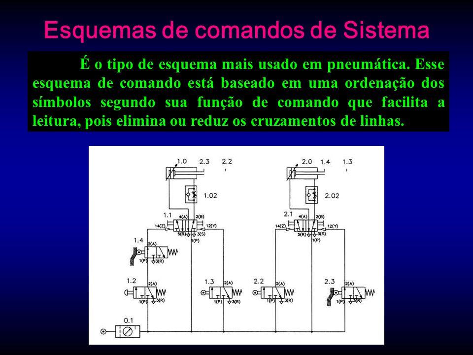 Esquemas de comandos de Sistema É o tipo de esquema mais usado em pneumática. Esse esquema de comando está baseado em uma ordenação dos símbolos segun