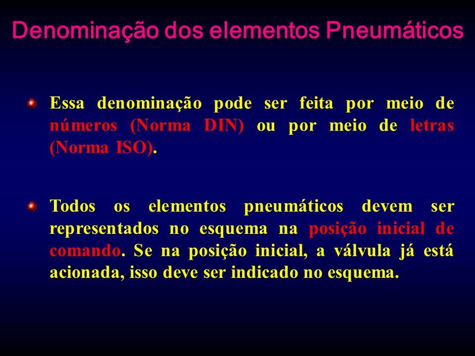 Denominação dos elementos Pneumáticos Essa denominação pode ser feita por meio de números (Norma DIN) ou por meio de letras (Norma ISO). Todos os elem