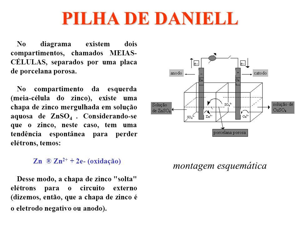 PILHA DE DANIELL montagem esquemática No compartimento da direita (meia-célula do cobre), existe uma chapa de cobre mergulhada em solução aquosa de CuSO 4.