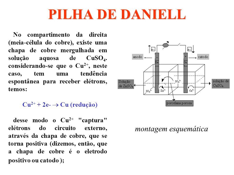 CARGA DE UM ACUMULADOR DE CHUMBO Se ligarmos as duas placas de chumbo a um gerador de corrente contínua, tem-se: b) No cátodo (-) os cátions (H +) cedem sua carga positiva e reagem com o PbSO 4 de que é recoberta a placa negativa, segundo a reação: PbSO 4 +H Pb + H 2 SO 4 com a formação de chumbo metálico, de cor cinza claro;