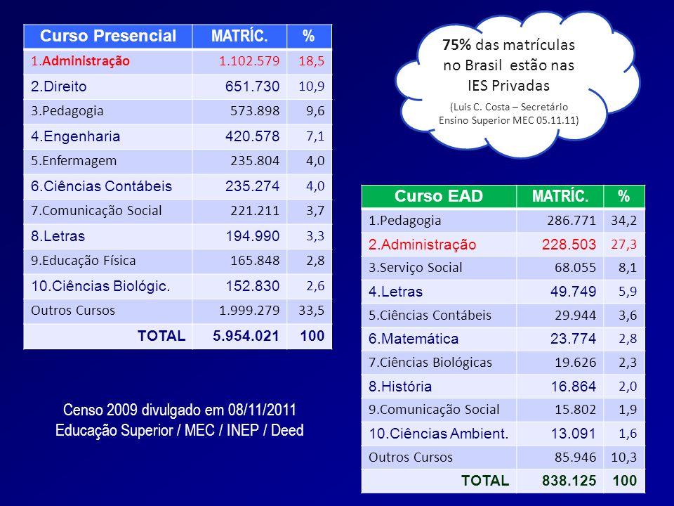 10 Estado do Paraná N° de IES que ofertam =163 26 Universidades 26 Universidades 11 Centros Univ.