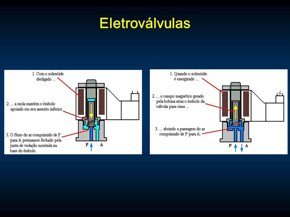 Eletroválvulas