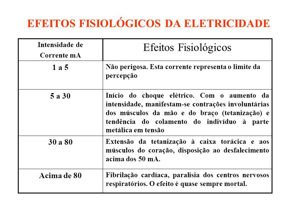 EFEITOS FISIOLÓGICOS DA ELETRICIDADE Extensão da tetanização à caixa torácica e aos músculos do coração, disposição ao desfalecimento acima dos 50 mA.