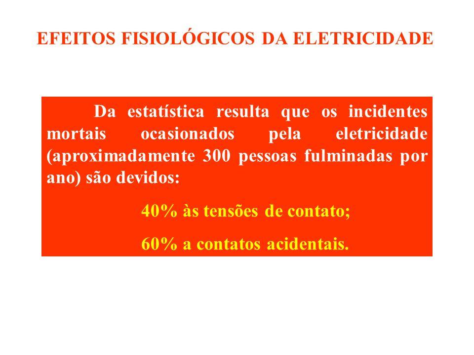 Da estatística resulta que os incidentes mortais ocasionados pela eletricidade (aproximadamente 300 pessoas fulminadas por ano) são devidos: 40% às te