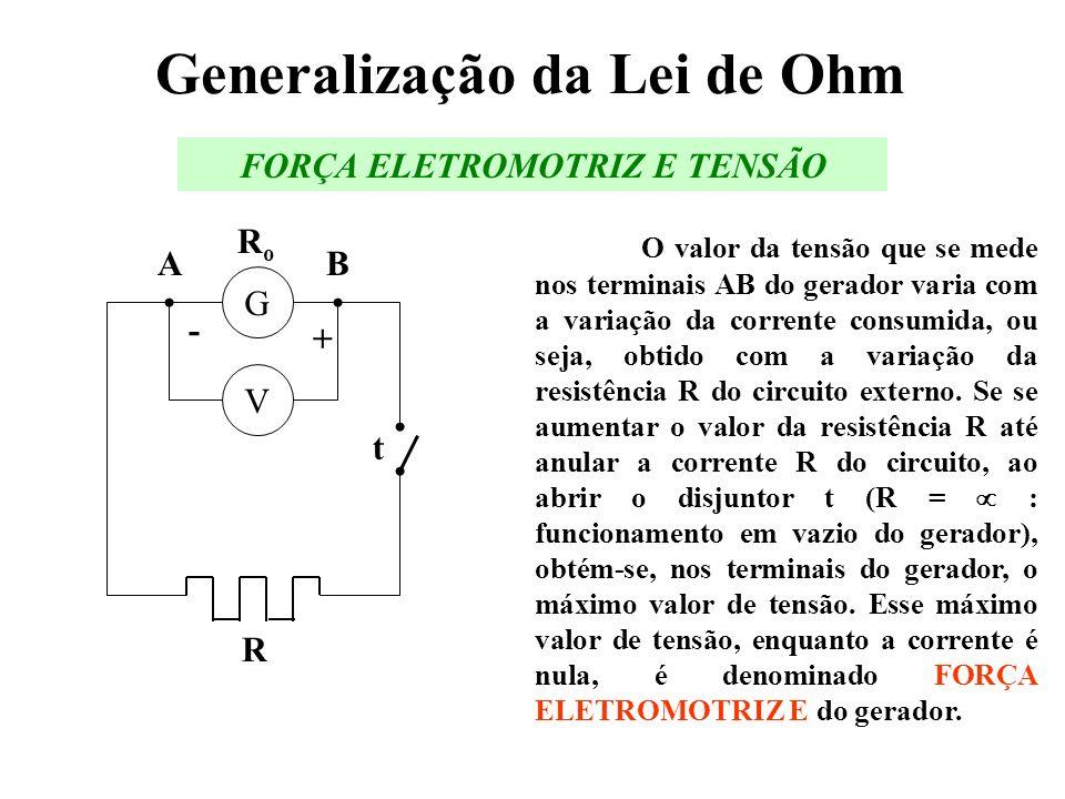 Generalização da Lei de Ohm O valor da tensão que se mede nos terminais AB do gerador varia com a variação da corrente consumida, ou seja, obtido com