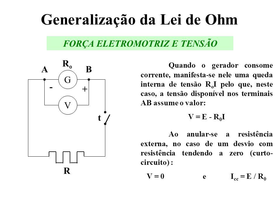 Generalização da Lei de Ohm Quando o gerador consome corrente, manifesta-se nele uma queda interna de tensão R o I pelo que, neste caso, a tensão disp