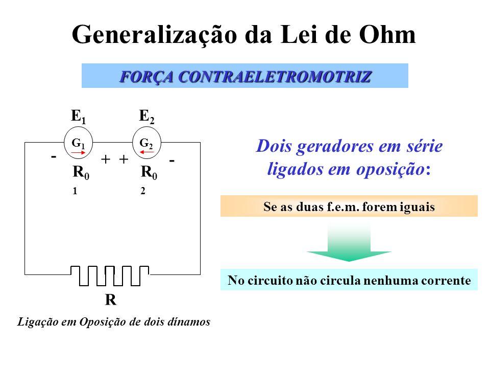 Generalização da Lei de Ohm FORÇA CONTRAELETROMOTRIZ Ligação em Oposição de dois dínamos G1G1 R - + E1E1 R01R01 G2G2 +- E2E2 R02R02 Se as duas f.e.m.