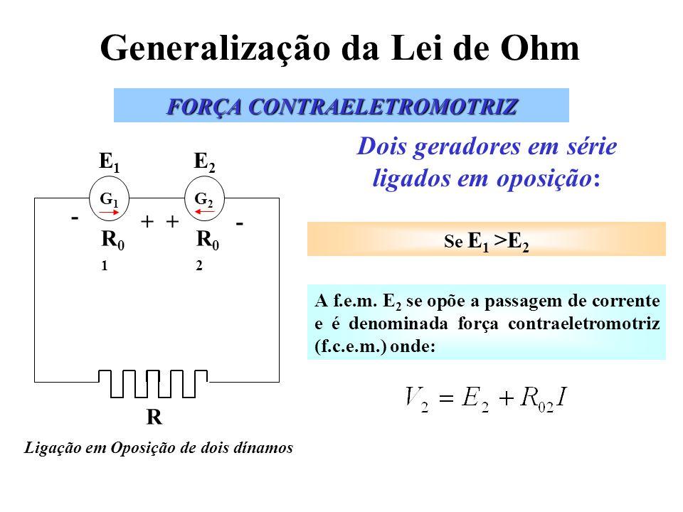 Generalização da Lei de Ohm FORÇA CONTRAELETROMOTRIZ Ligação em Oposição de dois dínamos G1G1 R - + E1E1 R01R01 G2G2 +- E2E2 R02R02 A f.e.m. E 2 se op