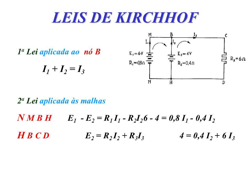 LEIS DE KIRCHHOF 1 a Lei aplicada ao nó B I 1 + I 2 = I 3 2 a Lei aplicada às malhas N M B HE 1 - E 2 = R 1 I 1 - R 2 I 2 6 - 4 = 0,8 I 1 - 0,4 I 2 H