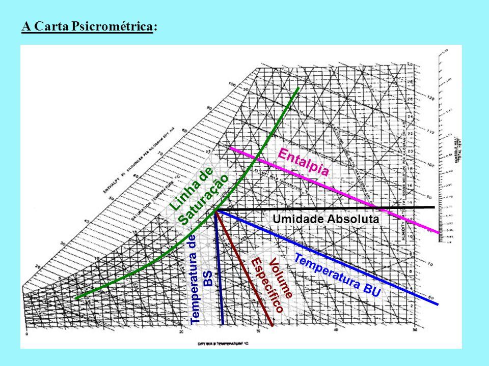 A Carta Psicrométrica: Entalpia Temperatura BU Umidade Absoluta Temperatura de BS Volume Específico Linha de Saturação