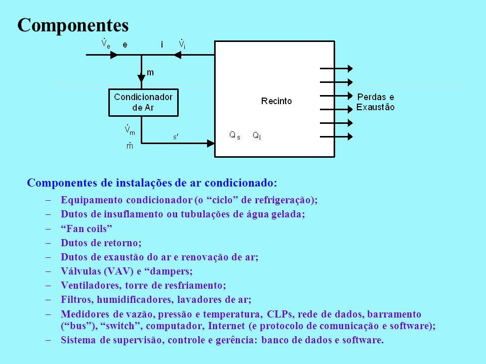 Componentes Componentes de instalações de ar condicionado: –Equipamento condicionador (o ciclo de refrigeração); –Dutos de insuflamento ou tubulações