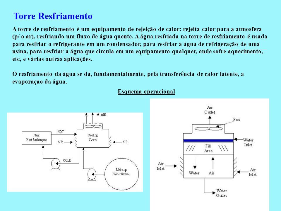 Torre Resfriamento A torre de resfriamento é um equipamento de rejeição de calor: rejeita calor para a atmosfera (p/ o ar), resfriando um fluxo de águ