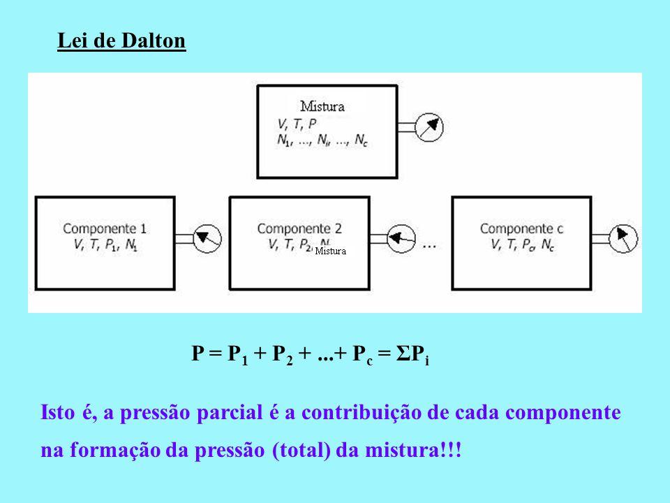 Lei de Dalton P = P 1 + P 2 +...+ P c = ΣP i Isto é, a pressão parcial é a contribuição de cada componente na formação da pressão (total) da mistura!!