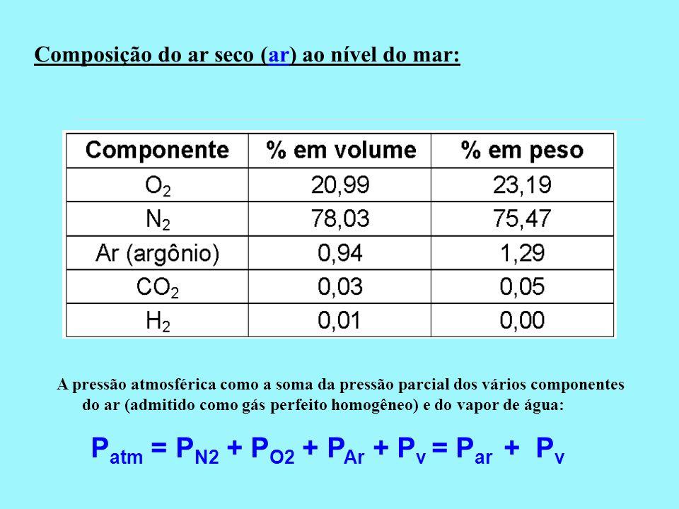 Composição do ar seco (ar) ao nível do mar: P atm = P N2 + P O2 + P Ar + P v = P ar + P v A pressão atmosférica como a soma da pressão parcial dos vár